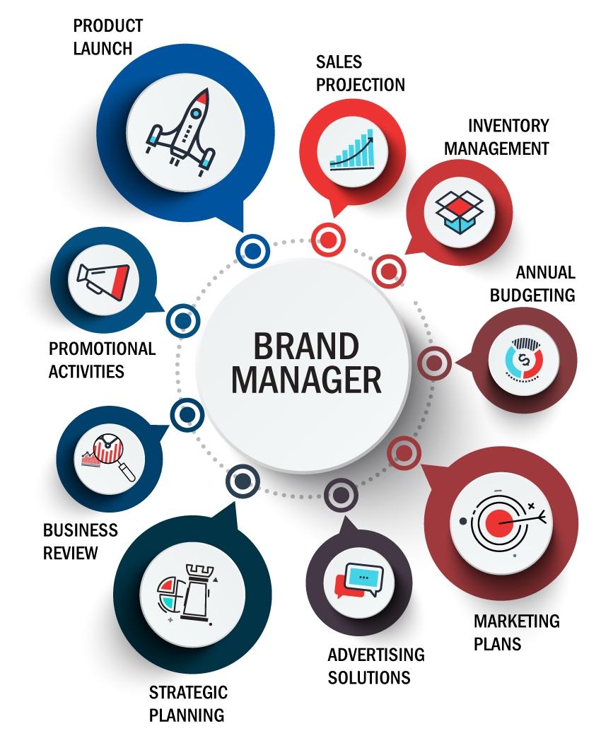 Brand Management Info Mobile