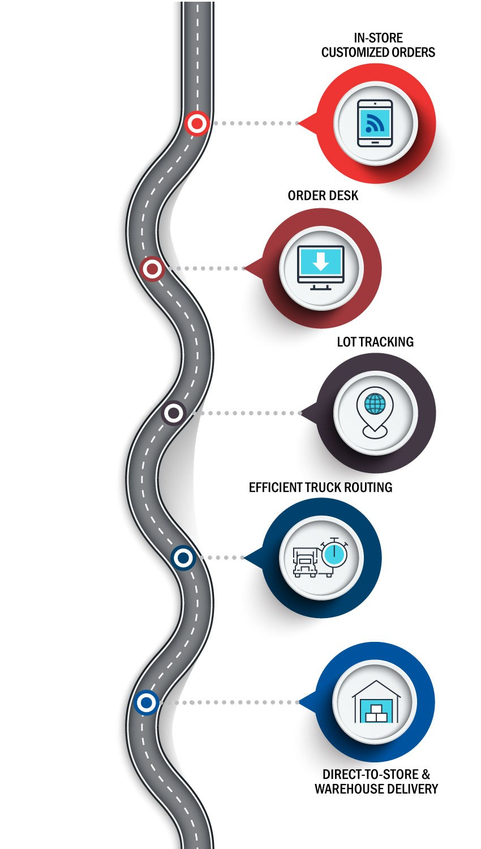 Distribution And Logistics Info Mobile En